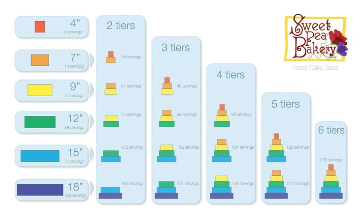 sizes of 3 tier wedding cake cake sizes tiered wedding cakes and wedding cakes on 20170