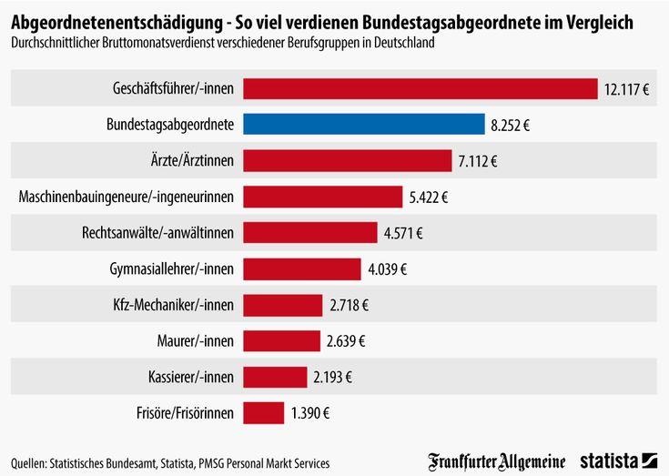 Infografik: So viel verdienen Bundestagsabgeordnete im Vergleich | Statista