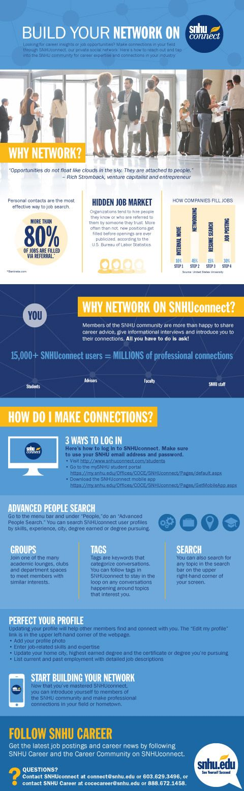 Hey, SNHU Students! Why Network On SNHUConnect? More Than 80% Of #