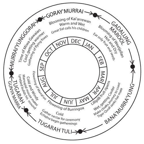 Dharawal Seasonal Calendar (Southern Sydney to Illawarra, NSW)