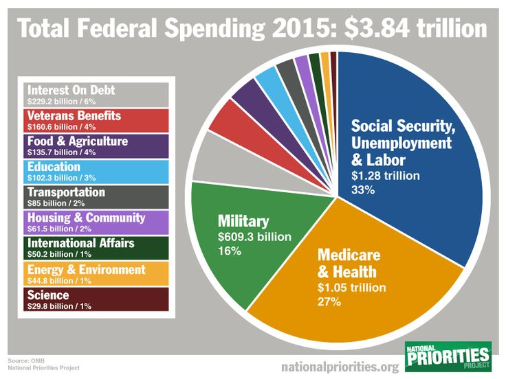 How your spending compares to the average American and US