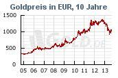 Historischer Goldkurs in Euro EUR