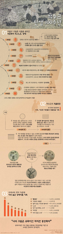 [인포그래픽] '박수근 탄생 100주년' 기념 전시 열려… #exhibition / #Infographic ⓒ 비주얼다이브 무단 복사·전재·재배포 금지