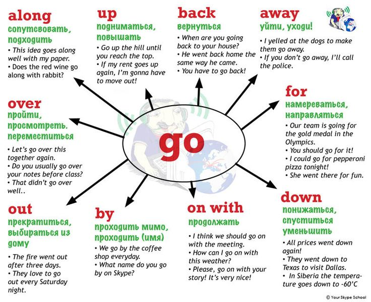 #go + #prepositions, #phrasal #verbs, Your Skype School #study #materials, #фразальные #глаголы в английском языке