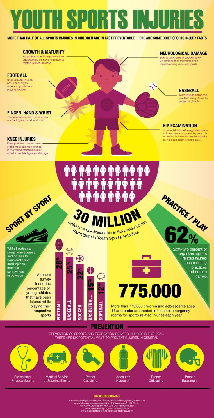 More than half of all sports injuries in children are in fact preventable.