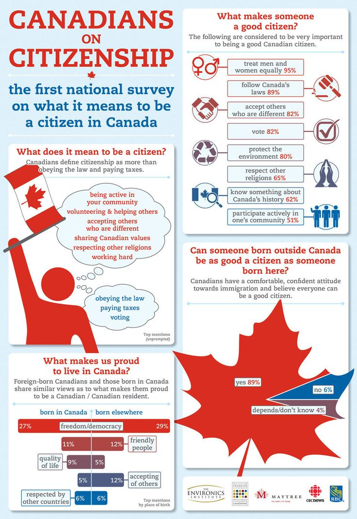 Canadian on Citizenship: Survey Reveals Citizenship is More Than You Think