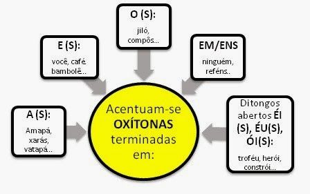 Português na tela: #dicasdasemana: AcEnTuAçÃo_OXÍTONAS