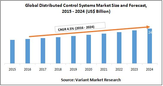 Global Distributed Control Systems (DCS) Marketis estimatedto reach $24billion by 2024; growing at a CAGR of 4.5% from 2016 to 2024.Distributed control systems include controllerelements,which are distributed throughout the system. A DCS typically uses custom designed processors as controllers and uses both proprietary interconnections and communications protocol for communication.