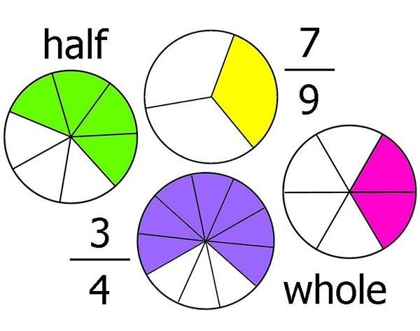 How to Pronounce & Write Fractions in English