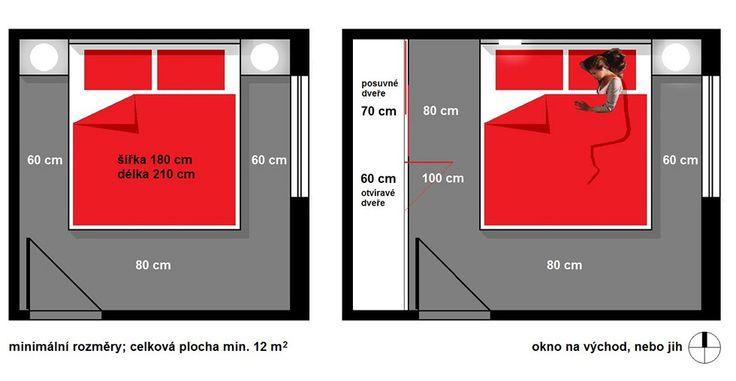 Minimální potřebné rozměry; celková plocha ložnice je dána také potřebou dostatečného množství vzduchu.