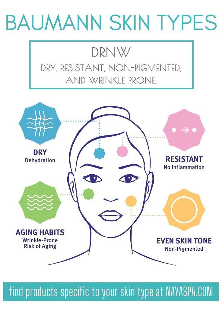New Skincare Regimen Naya Spa In 2020 Skin Type Solutions Skin Care Regimen Skin