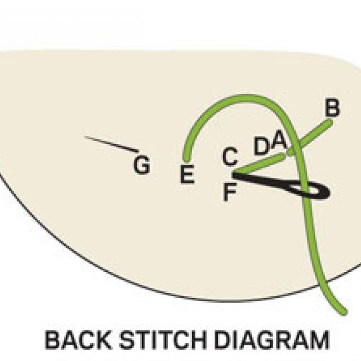 Get how-to instructions and see illustrated diagrams for basic  hand-embroidery stitches.