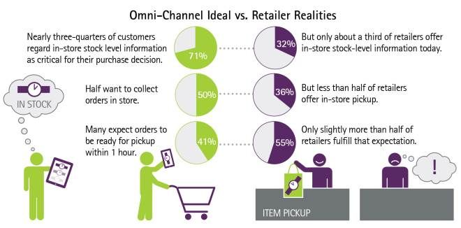 Accenture-Omni-Channel-Commerce-Gap-Infographic
