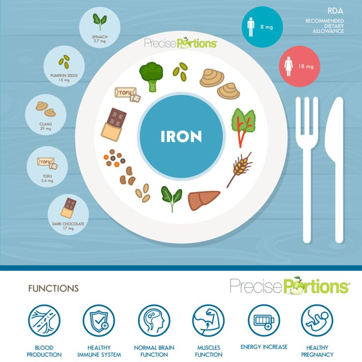 Iron helps you to keep healthy muscles and energy levels. Don't forget to eat your greens, broccoli, beans and more to obtain it! ‪Precise Portions‬