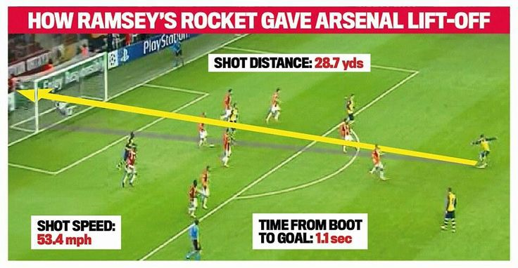 Aarran Ramsey's rocket of a goal puts Arsenal out of site against Galatasary