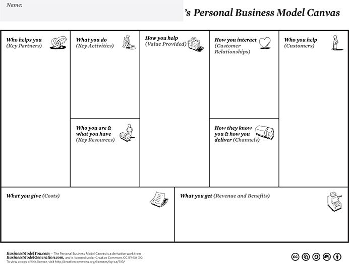 23 Best Business Model Canvas Images On Pinterest | Startups
