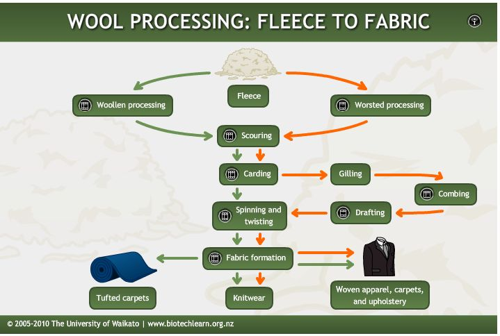 This interactive demonstrates each stage in the processing of wool from fleece to fabric.