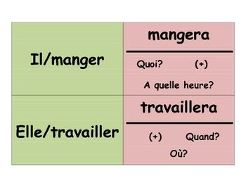 French Speaking Activity with Futur Simple (Memory with Sentences)