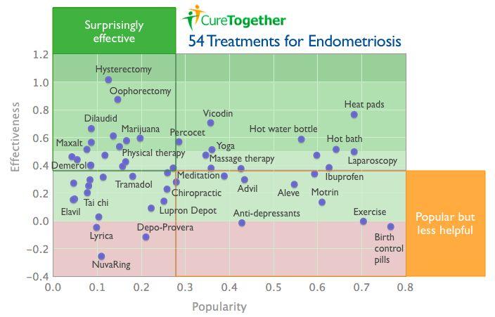 1,000 Patients Rate 54 Treatments for Endometriosis.