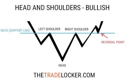 Top stock trading strategies