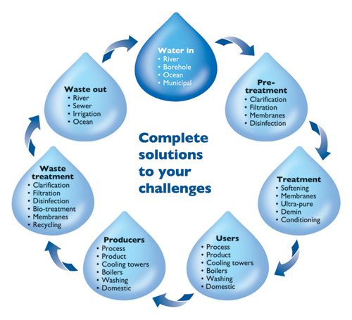 The performance of RO membrane systems, water quality and plant ...