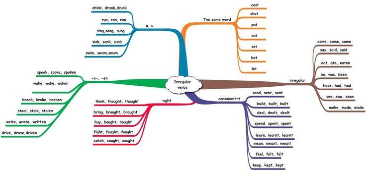 Как правильно запоминать неправильные глаголы английского языка