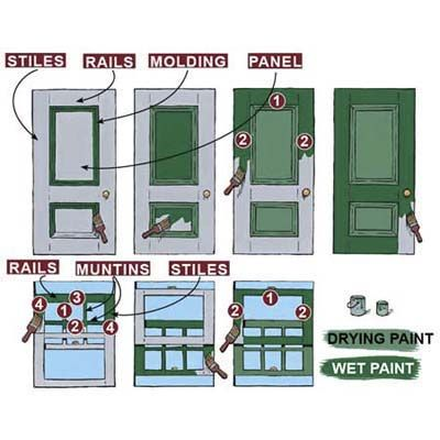 When painting doors and windows, work from the center out, and always paint rails before stiles. Illustration by: Gregory Nemec   thisoldhouse.com