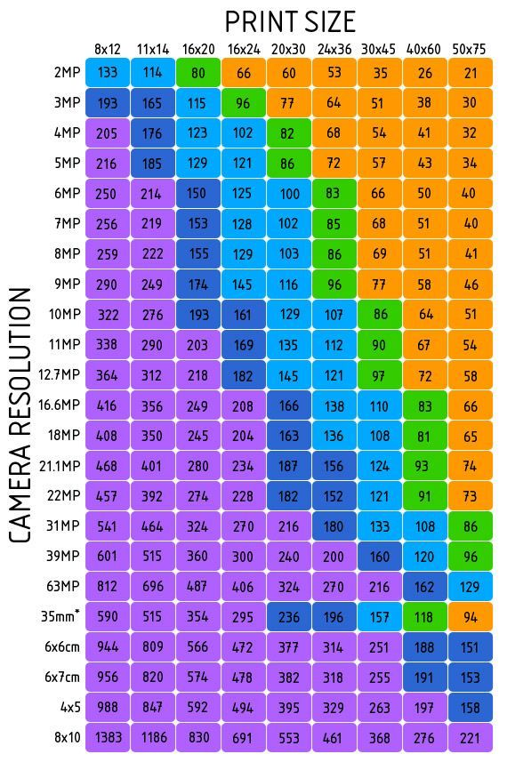 Resolution - Print Size Chart The numbers on the chart stand for dots per inch (dpi) they say the human eye does not see much beyond 96 dpi, that should give you a good example of what will work to make a good quality print.