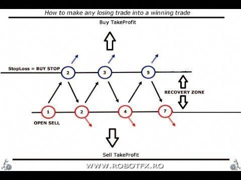 Zone recovery forex trading