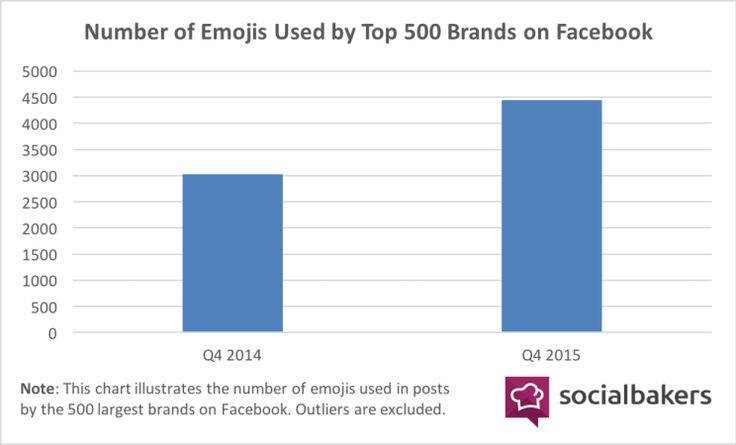 Why brands are going to finally move on from emojis.