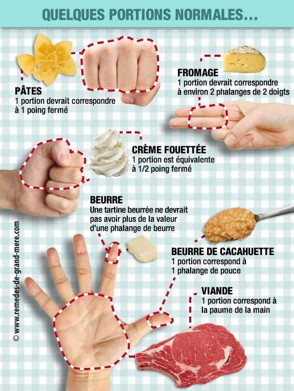 Limiter ses portions alimentaires