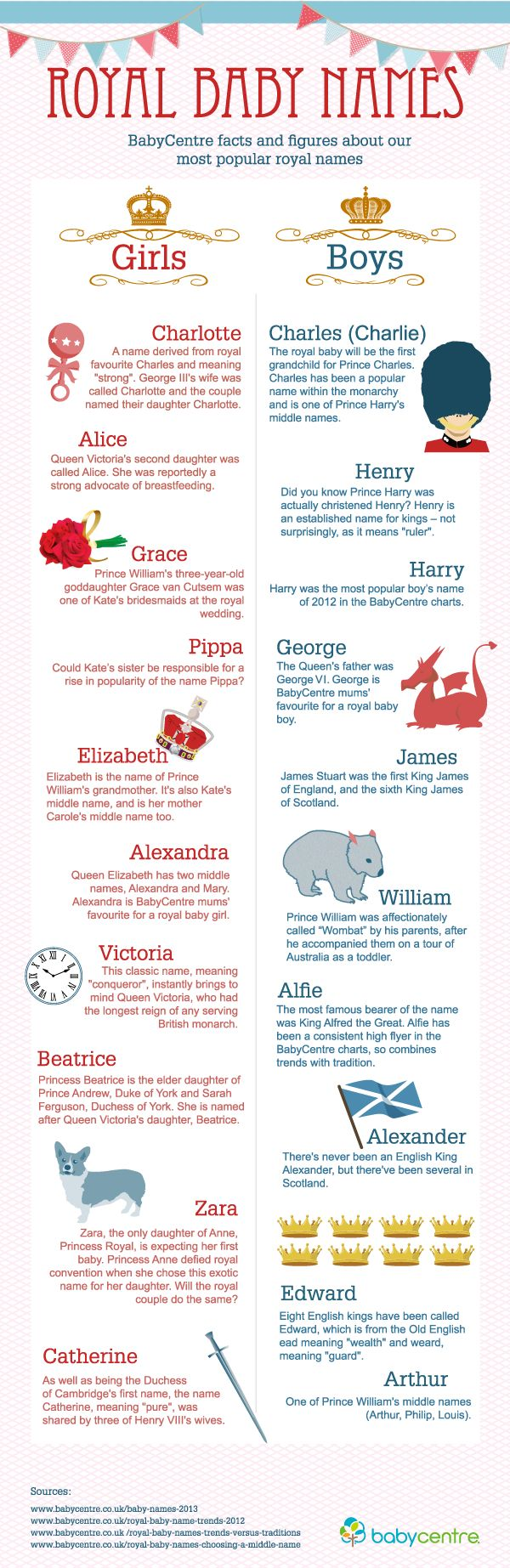 Royal baby names infographic - the history behind the most common royal names