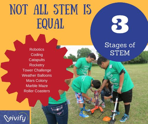 STEM education is sweeping the nation. From robotics competitions to coding  games, school districts are scrambling to provide STEM programs while  teachers sift through thousands of Pinterest pins in search of quality  activities. As a STEM Director, I am always looking for new curriculum  idea