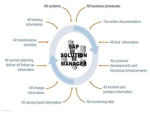 SAP Solution Manager Training At mySAPgurus.com http://mysapgurus.com/sap-technical-courses/sap-solman