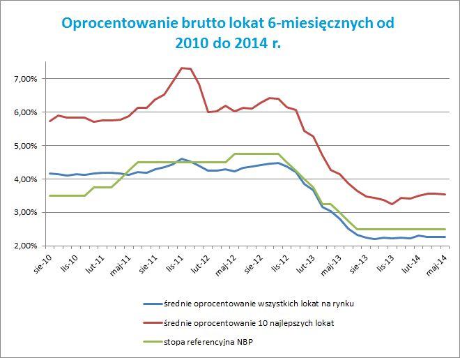 Oprocentowanie brutto lokat 6-miesięcznych od 2010 do 2014 r. w Polsce. Źródło: comperia.pl