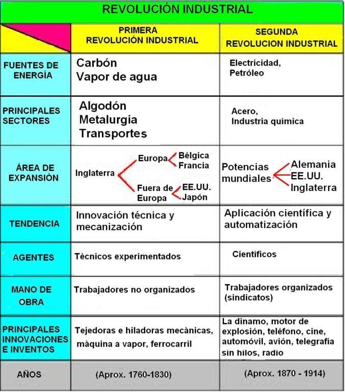 240 Ideas De Organización Industrial En 2021 Liderazgo Desarrollo Organizacional Liderazgo Coaching