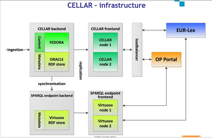 CELLAR, OPEN DATA, LINKED OPEN DATA by EU Publications Office  - Infrastructure Diagram  #Virtuoso7 #SemanticWeb #LinkedData #EU #OpenData #OpenGov