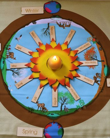 The Seasons Mat illustrates seasonal changes in plant and animal life and can be used to demonstrate how, in the northern hemisphere, the rays of the sun are less direct in the winter than in the summ