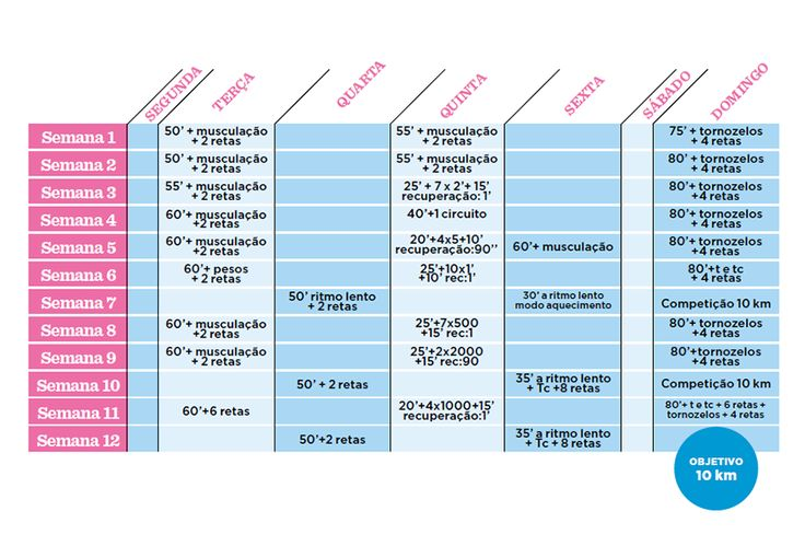 #especialrunning: planos de treino para correr 5 e 10 KM | Fitness | Womenshealth.pt, imperfeitamente perfeita!
