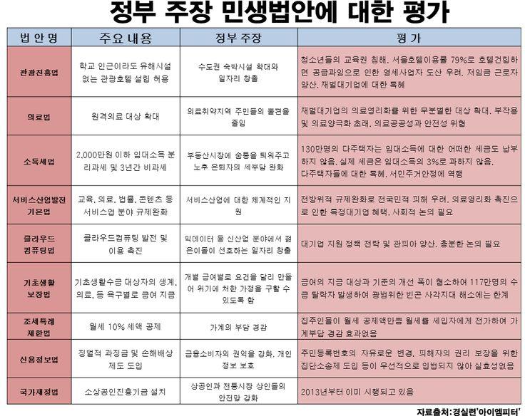 급하다는 '민생법안' 실체는 재벌과 부자만을 위한 특혜 :: 아이엠피터