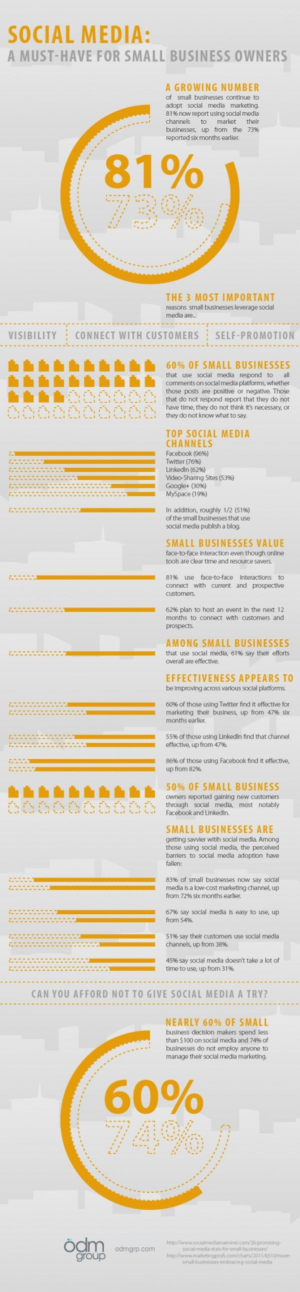 Social Media: A Must-Have For Small Business Owners