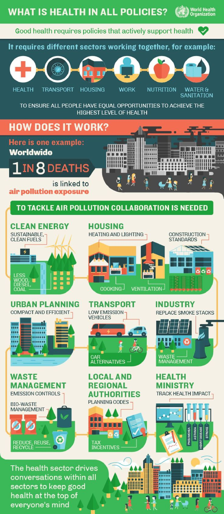NEHAP MALAYSIA | Public health, environmental and social determinants of health