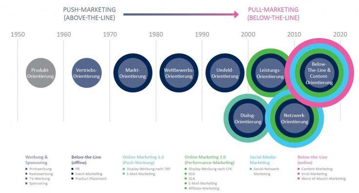 Evolution Werbung zu Content-Marketing