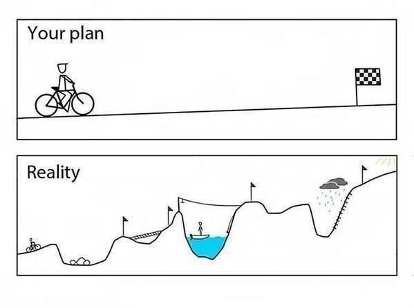 Startup: plan vs. reality