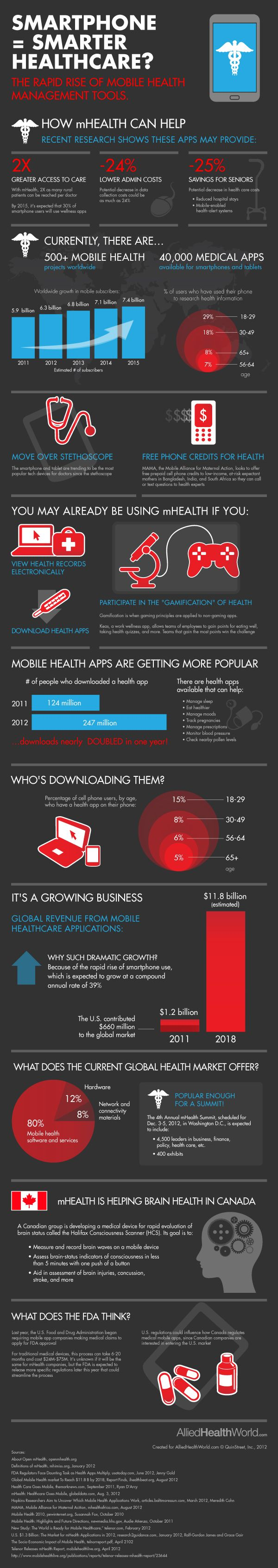 The infographic created by Allied Health World  shown below highlights the rapid rise of mobile health management tools available to the consumer on their smartphones.