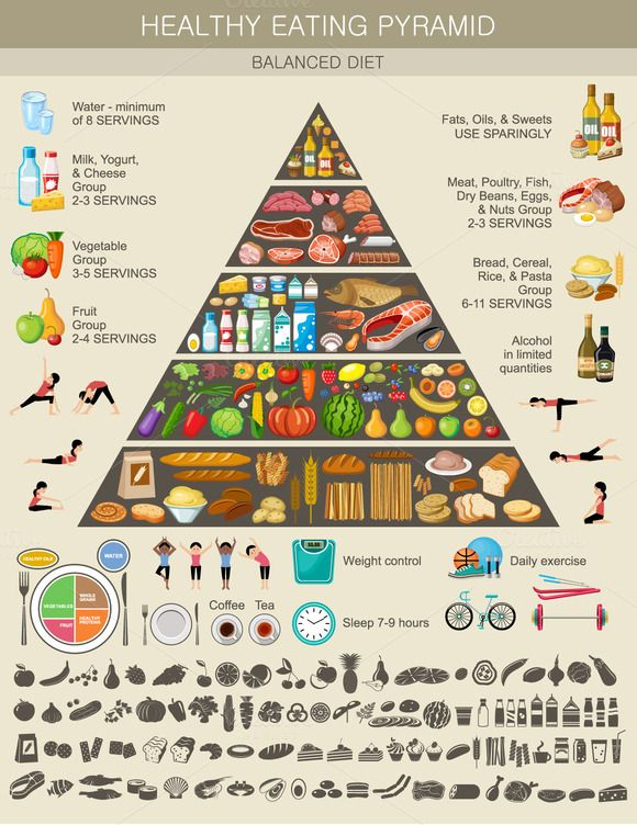 Food pyramid healthy eating infograp by GurZZZa on @creativemarket                                                                                                                                                                                 More