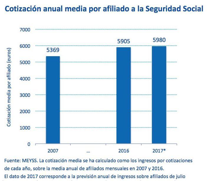 Cotizacion anual media a la Seguridad Social España https://twitter.com/rdomenechv/status/901780023585247233