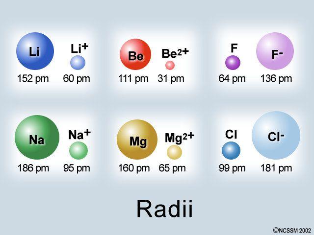 ionic radius vs atomic radius -