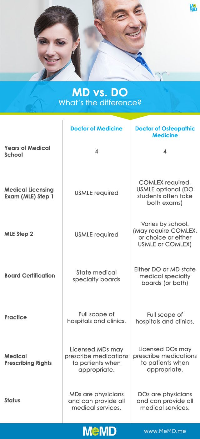 Do you know the difference between a Doctor of Medicine (MD) and a Doctor of Osteopathic Medicine (DO)?