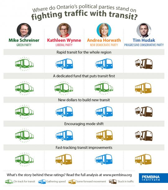 Who's ready to fight traffic with transit? An analysis of GTHA transit investment platforms from Ontario's political parties